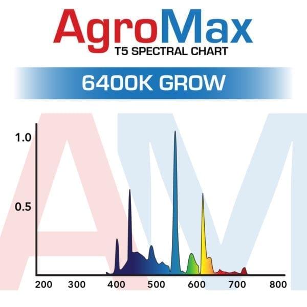 AgroMax 6400K T5 Bulb Spectrum