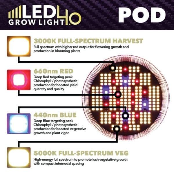HTG LED 4.0 LED POD SMD Chips
