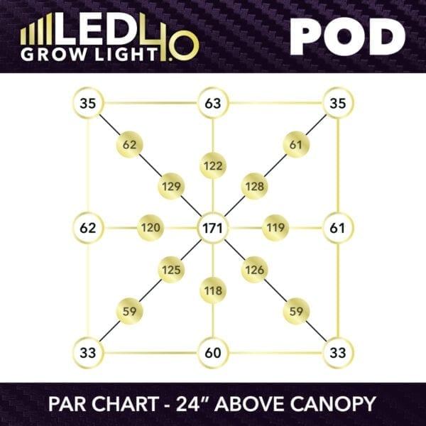 HTG LED 4.0 LED POD PPFD Chart