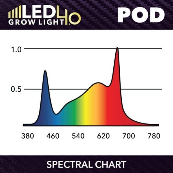 HTG LED 4.0 LED POD Spectrum Chart