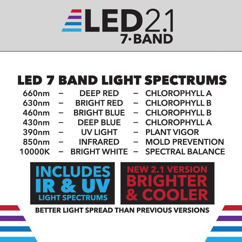 7-Band 2 1 360 Watt LED Grow Light | HTG Supply