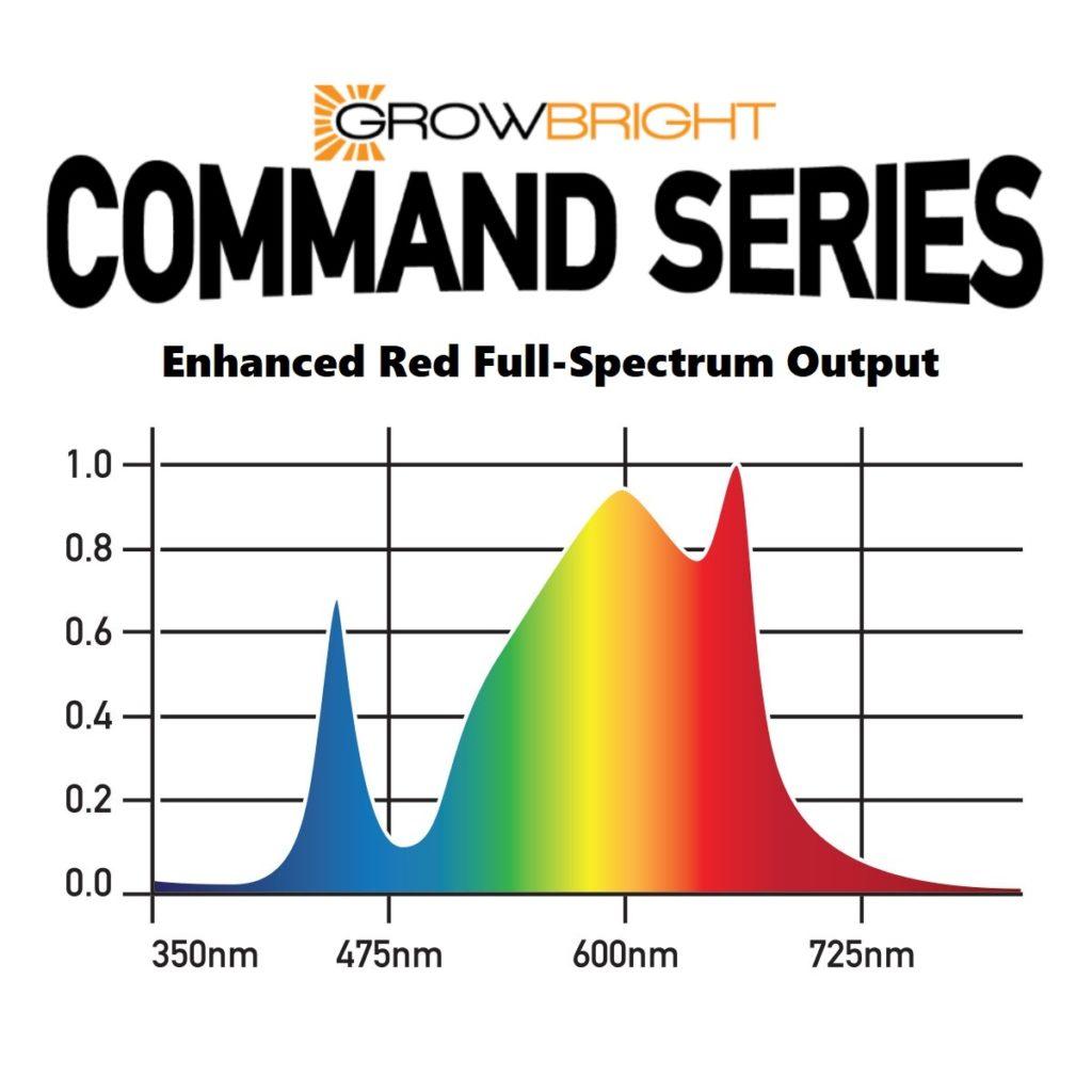 GrowBright Command Series LED Grow Light - 660w