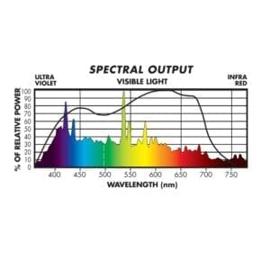 Sunmaster 1000w Full Nova DE Bulb Spectrum