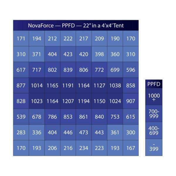 GrowBright NovaForce LED PPFD Chart