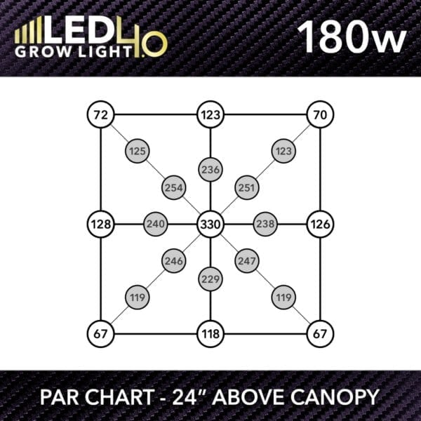 HTG Supply Model 4.0 180w LED Grow Light PPFD Chart