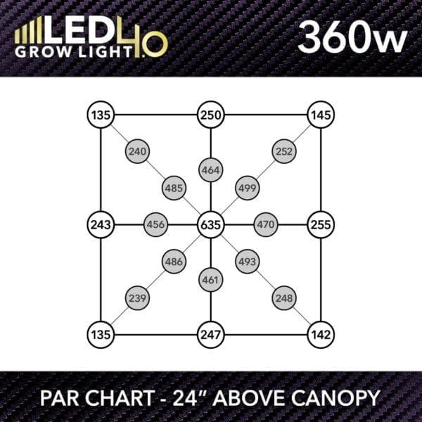 HTG Supply Model 4.0 360w LED Grow Light PPFD Chart