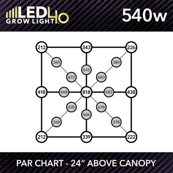 HTG Supply Model 4.0 540w LED Grow Light PPFD Chart