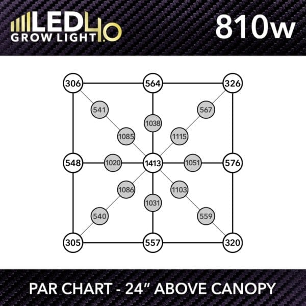 HTG Supply Model 4.0 810w LED Grow Light PPFD Chart