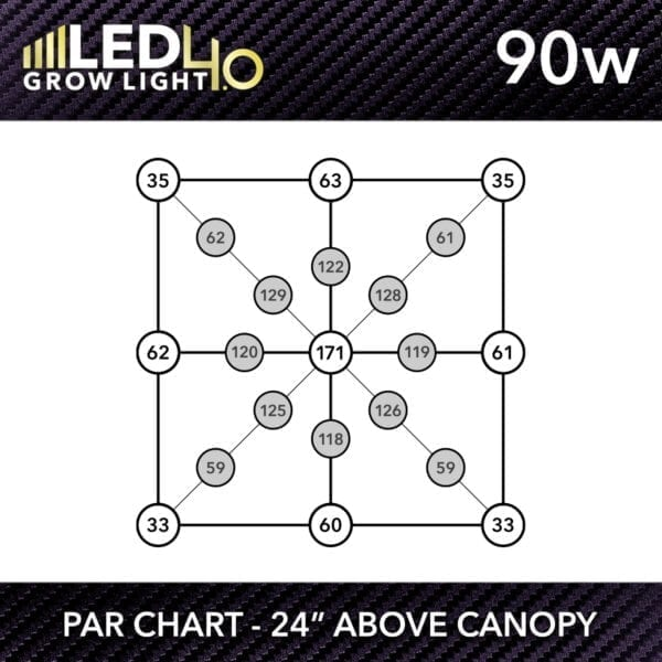 HTG Supply Model 4.0 90w LED Grow Light PPFD Chart
