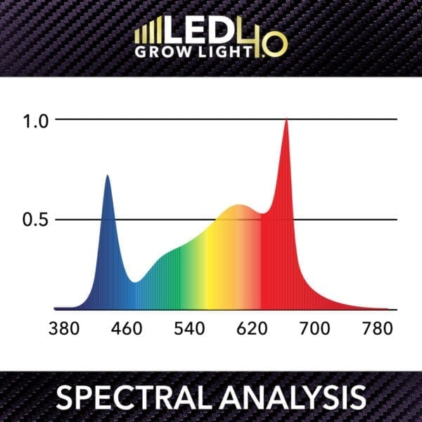 HTG-LED-4-0-Spectral-Analysis 90 watt